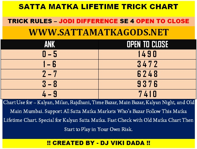 If You Want To Win Satta Matka Read This Today